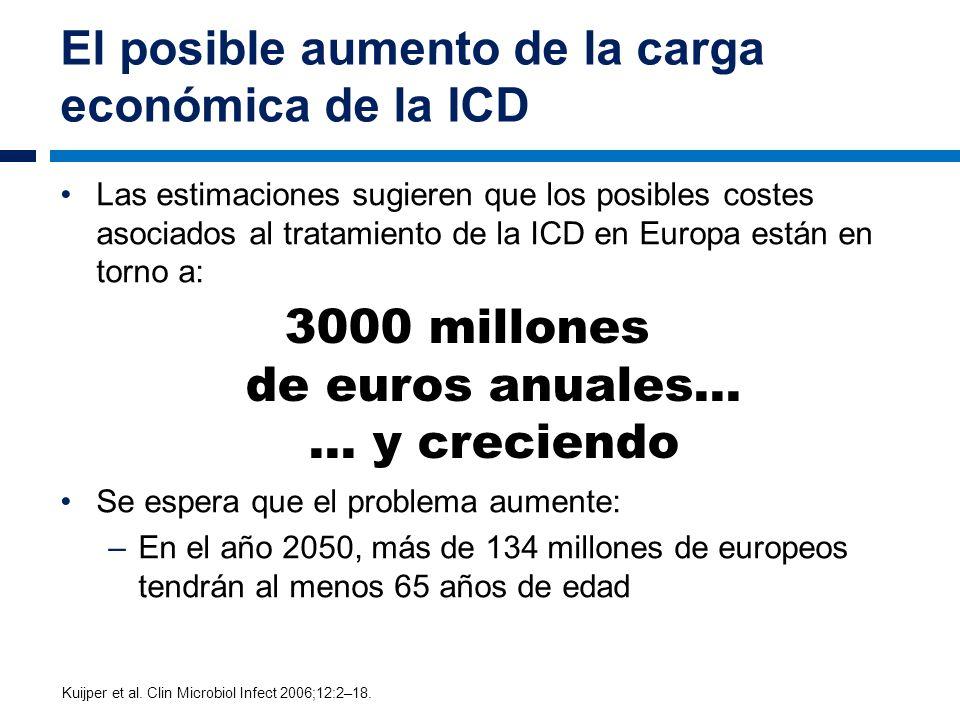 El posible aumento de la carga económica de la ICD Las estimaciones sugieren que los posibles costes asociados al tratamiento de la ICD en Europa está