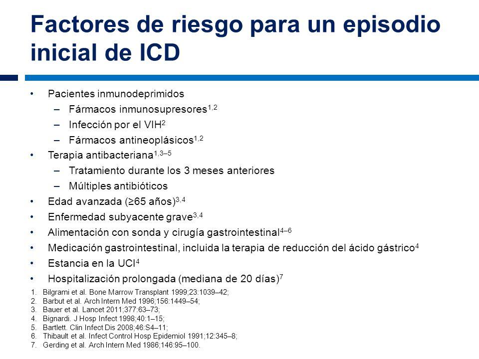 Factores de riesgo para un episodio inicial de ICD Pacientes inmunodeprimidos –Fármacos inmunosupresores 1,2 –Infección por el VIH 2 –Fármacos antineo