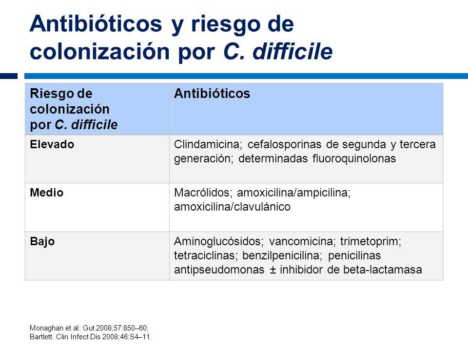 Antibióticos y riesgo de colonización por C. difficile Riesgo de colonización por C. difficile Antibióticos ElevadoClindamicina; cefalosporinas de seg