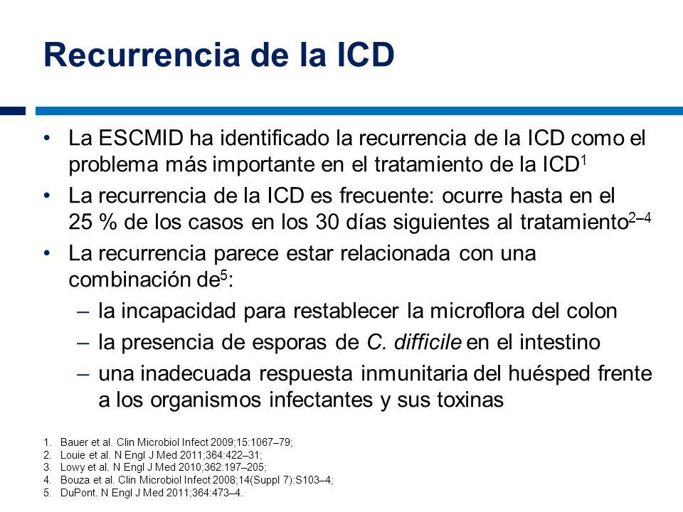 Recurrencia de la ICD La ESCMID ha identificado la recurrencia de la ICD como el problema más importante en el tratamiento de la ICD 1 La recurrencia
