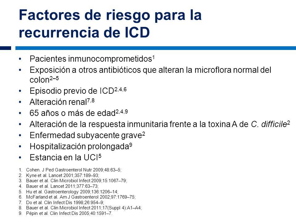 Factores de riesgo para la recurrencia de ICD Pacientes inmunocomprometidos 1 Exposición a otros antibióticos que alteran la microflora normal del col