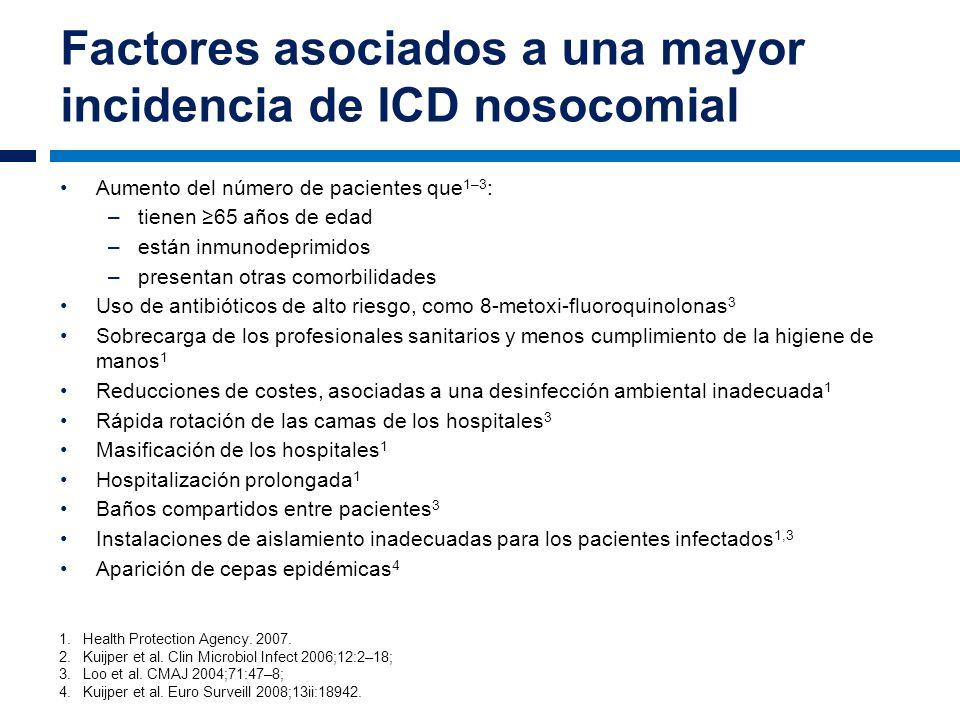 Factores asociados a una mayor incidencia de ICD nosocomial Aumento del número de pacientes que 1–3 : –tienen 65 años de edad –están inmunodeprimidos