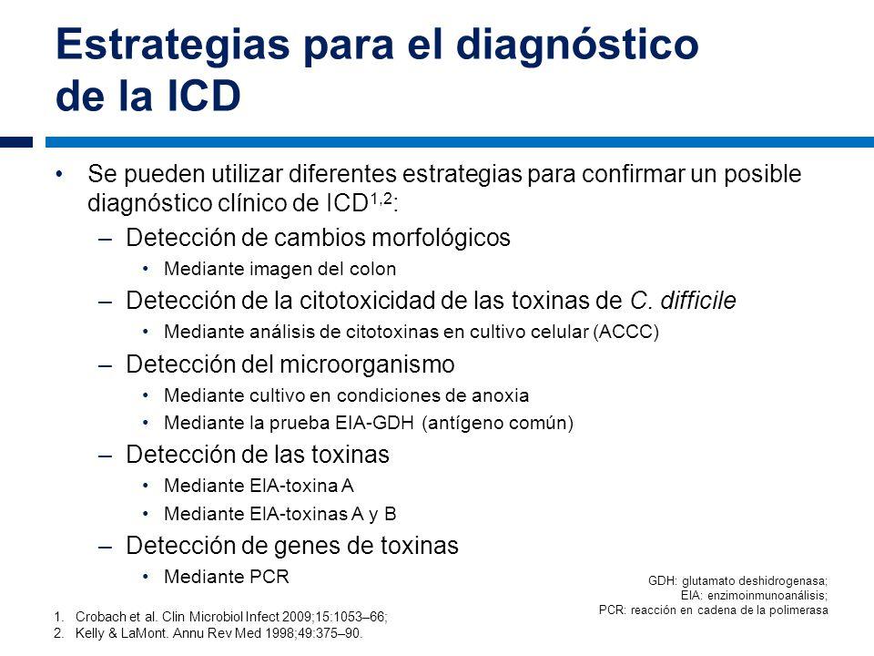 Estrategias para el diagnóstico de la ICD 1.Crobach et al. Clin Microbiol Infect 2009;15:1053–66; 2.Kelly & LaMont. Annu Rev Med 1998;49:375–90. Se pu