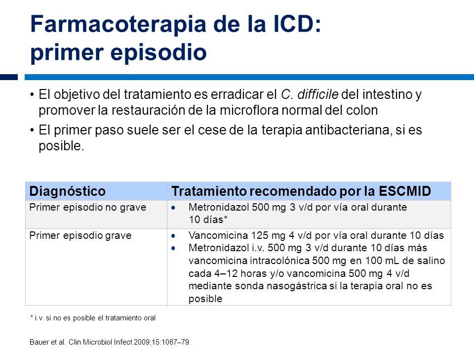 Farmacoterapia de la ICD: primer episodio El objetivo del tratamiento es erradicar el C. difficile del intestino y promover la restauración de la micr