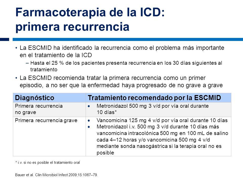 La ESCMID ha identificado la recurrencia como el problema más importante en el tratamiento de la ICD –Hasta el 25 % de los pacientes presenta recurren