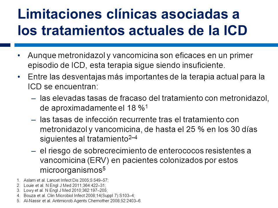 Limitaciones clínicas asociadas a los tratamientos actuales de la ICD Aunque metronidazol y vancomicina son eficaces en un primer episodio de ICD, est