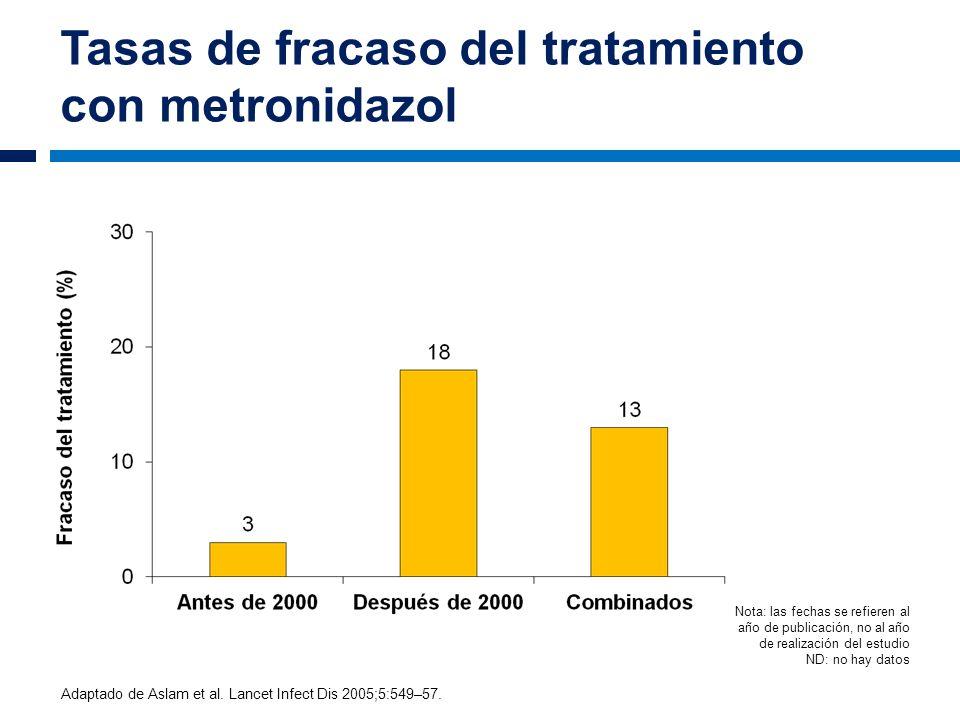 Tasas de fracaso del tratamiento con metronidazol Adaptado de Aslam et al. Lancet Infect Dis 2005;5:549–57. Nota: las fechas se refieren al año de pub