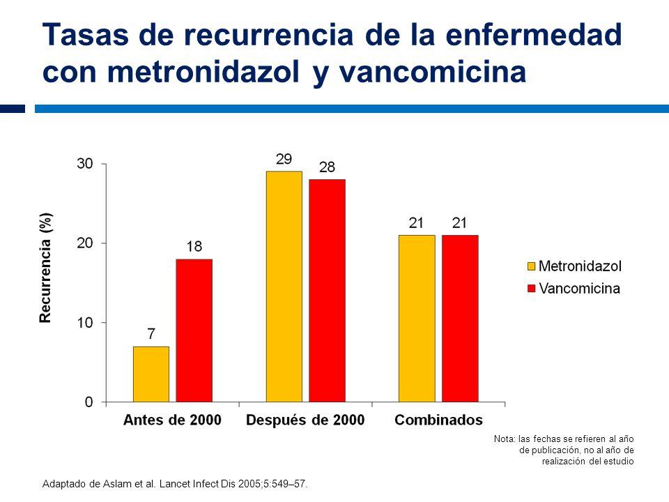 Tasas de recurrencia de la enfermedad con metronidazol y vancomicina Adaptado de Aslam et al. Lancet Infect Dis 2005;5:549–57. Nota: las fechas se ref