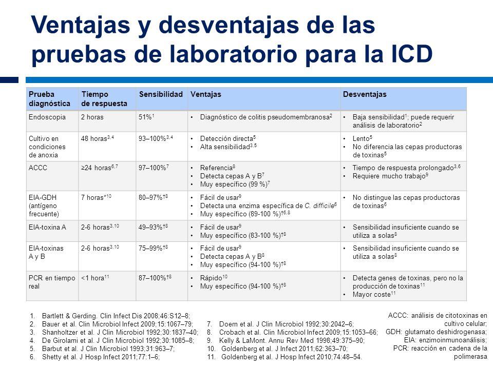 Ventajas y desventajas de las pruebas de laboratorio para la ICD Prueba diagnóstica Tiempo de respuesta SensibilidadVentajasDesventajas Endoscopia2 ho