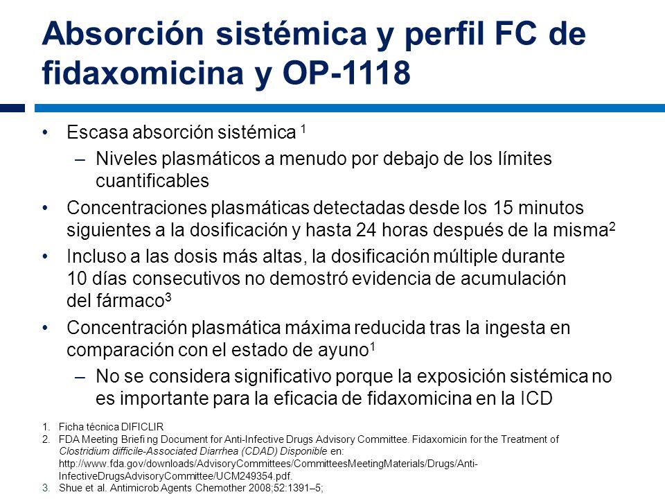 Absorción sistémica y perfil FC de fidaxomicina y OP-1118 Escasa absorción sistémica 1 –Niveles plasmáticos a menudo por debajo de los límites cuantif