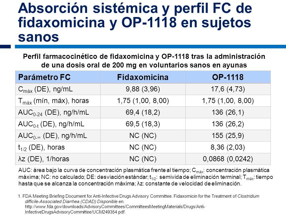 Absorción sistémica y perfil FC de fidaxomicina y OP-1118 en sujetos sanos Parámetro FCFidaxomicinaOP-1118 C máx (DE), ng/mL9,88 (3,96)17,6 (4,73) T m