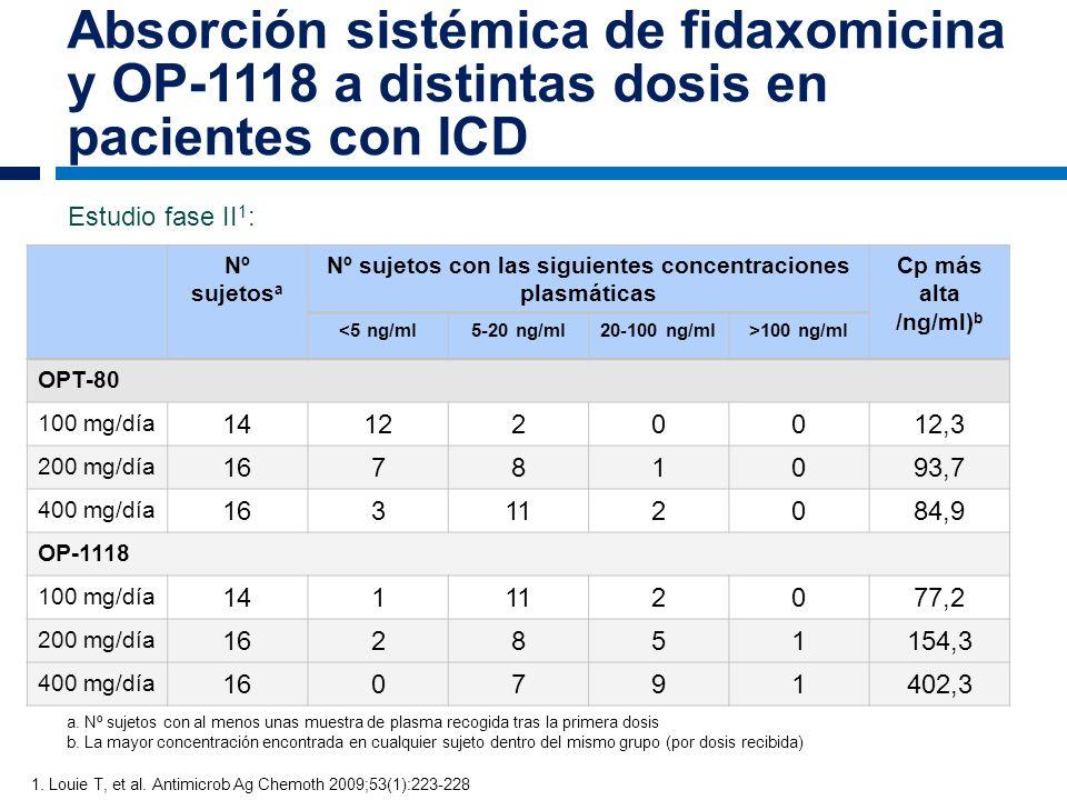 Absorción sistémica de fidaxomicina y OP-1118 a distintas dosis en pacientes con ICD Nº sujetos a Nº sujetos con las siguientes concentraciones plasmá