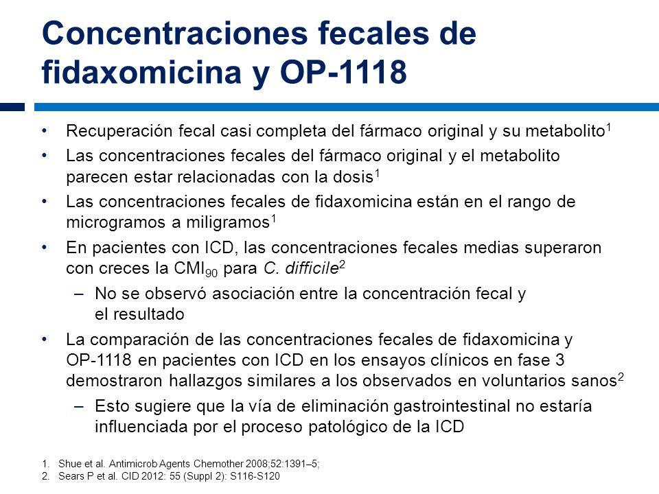 Concentraciones fecales de fidaxomicina y OP-1118 Recuperación fecal casi completa del fármaco original y su metabolito 1 Las concentraciones fecales