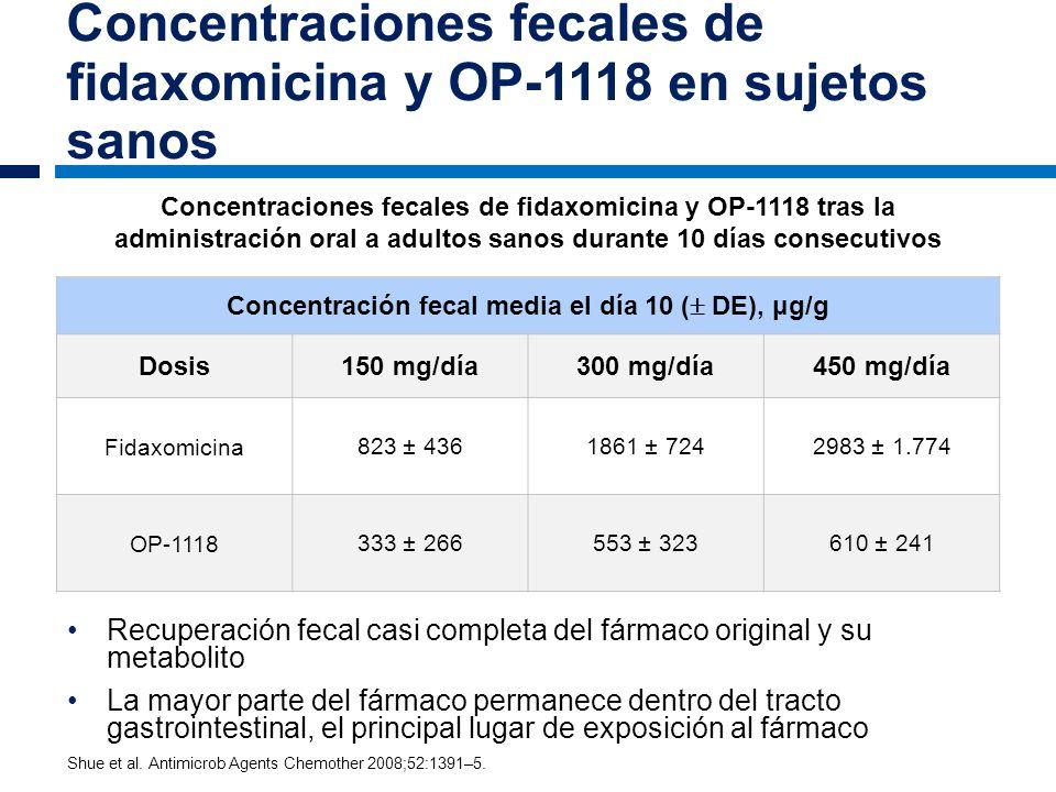 Concentraciones fecales de fidaxomicina y OP-1118 en sujetos sanos Recuperación fecal casi completa del fármaco original y su metabolito La mayor part