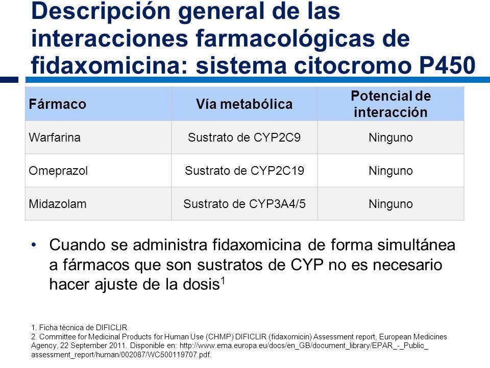 Descripción general de las interacciones farmacológicas de fidaxomicina: sistema citocromo P450 Cuando se administra fidaxomicina de forma simultánea