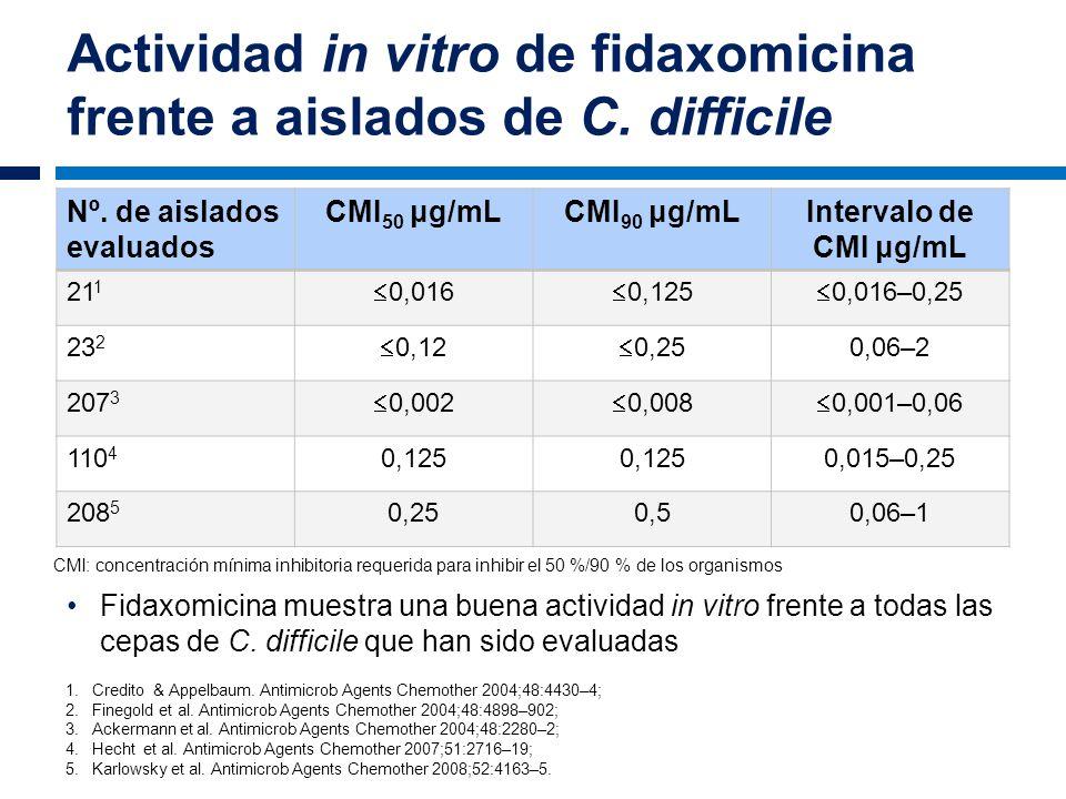 Actividad in vitro de fidaxomicina frente a aislados de C. difficile Nº. de aislados evaluados CMI 50 μg/mLCMI 90 μg/mLIntervalo de CMI μg/mL 21 1 0,0