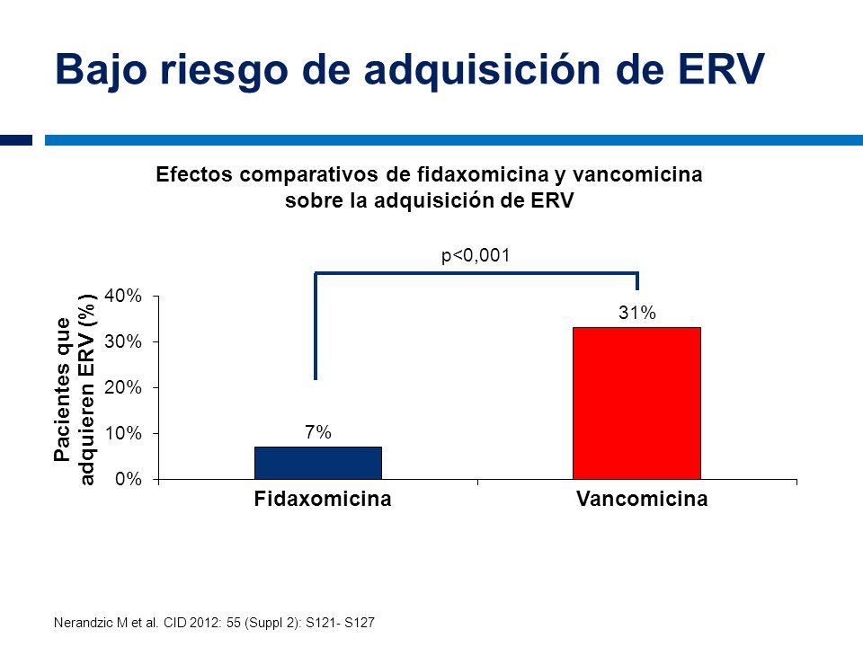 Bajo riesgo de adquisición de ERV p<0,001 Efectos comparativos de fidaxomicina y vancomicina sobre la adquisición de ERV FidaxomicinaVancomicina Neran