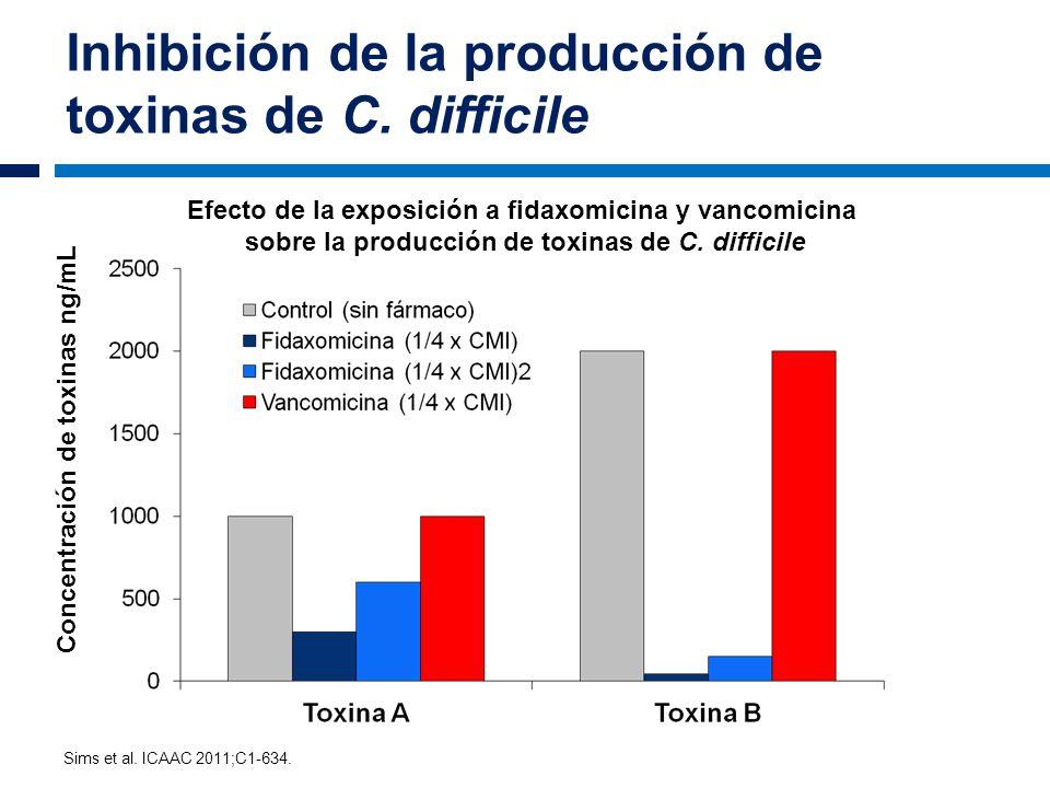 Inhibición de la producción de toxinas de C. difficile Concentración de toxinas ng/mL Sims et al. ICAAC 2011;C1-634. Efecto de la exposición a fidaxom