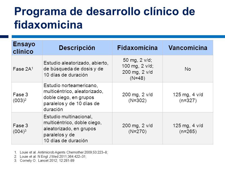 Programa de desarrollo clínico de fidaxomicina 1.Louie et al. Antimicrob Agents Chemother 2009;53:223–8; 2.Louie et al. N Engl J Med 2011;364:422–31;