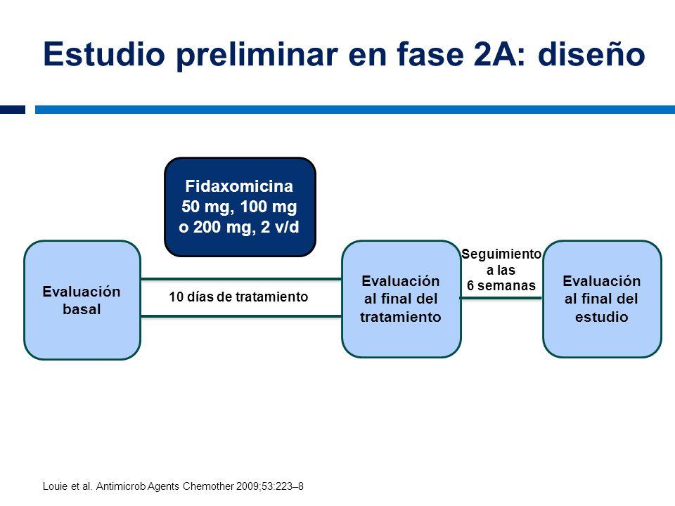 Estudio preliminar en fase 2A: diseño Fidaxomicina 50 mg, 100 mg o 200 mg, 2 v/d Evaluación basal Evaluación al final del estudio Evaluación al final