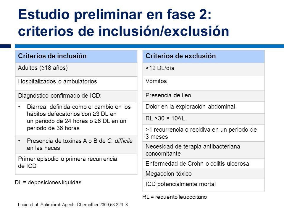 Estudio preliminar en fase 2: criterios de inclusión/exclusión Criterios de inclusión Adultos (18 años) Hospitalizados o ambulatorios Diagnóstico conf