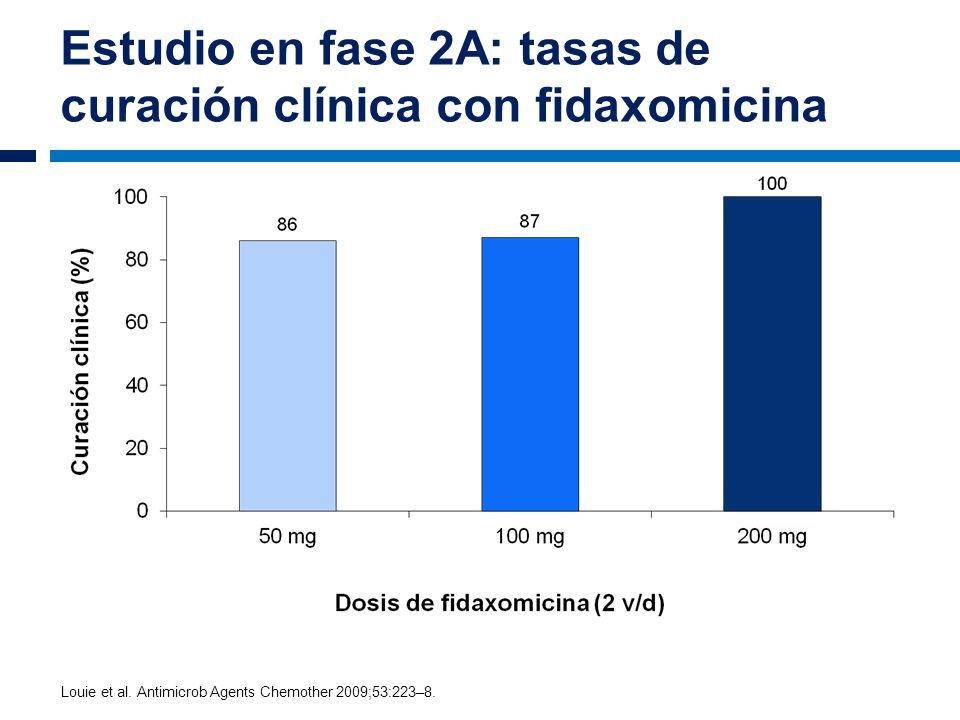 Estudio en fase 2A: tasas de curación clínica con fidaxomicina Louie et al. Antimicrob Agents Chemother 2009;53:223–8.