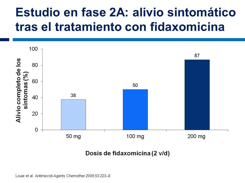 Estudio en fase 2A: alivio sintomático tras el tratamiento con fidaxomicina Louie et al. Antimicrob Agents Chemother 2009;53:223–8.