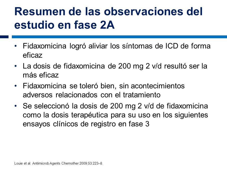 Resumen de las observaciones del estudio en fase 2A Fidaxomicina logró aliviar los síntomas de ICD de forma eficaz La dosis de fidaxomicina de 200 mg
