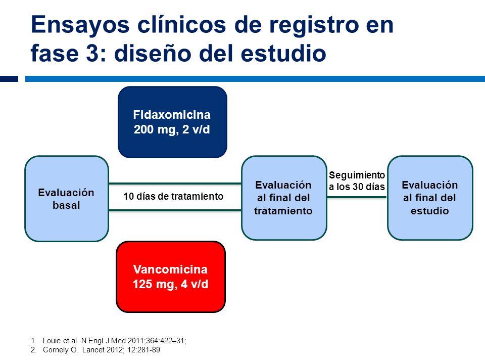 Seguimiento a los 30 días Ensayos clínicos de registro en fase 3: diseño del estudio Fidaxomicina 200 mg, 2 v/d Vancomicina 125 mg, 4 v/d 10 días de t