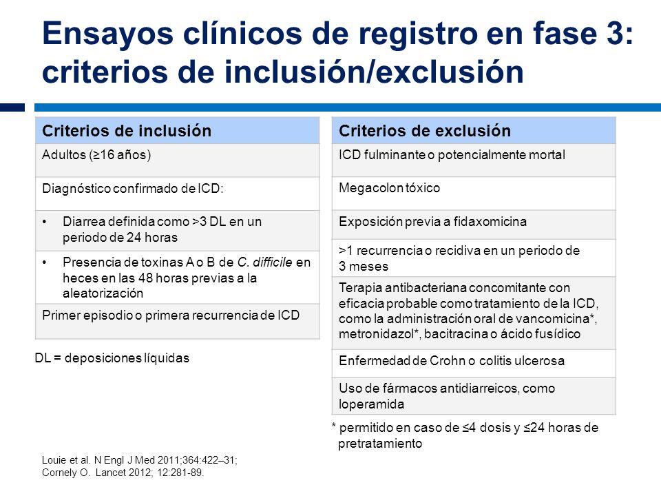 Ensayos clínicos de registro en fase 3: criterios de inclusión/exclusión Criterios de inclusión Adultos (16 años) Diagnóstico confirmado de ICD: Diarr
