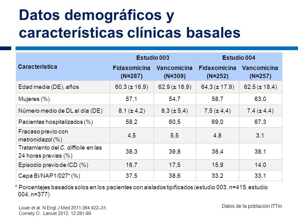 Datos demográficos y características clínicas basales Característica Estudio 003Estudio 004 Fidaxomicina (N=287) Vancomicina (N=309) Fidaxomicina (N=2