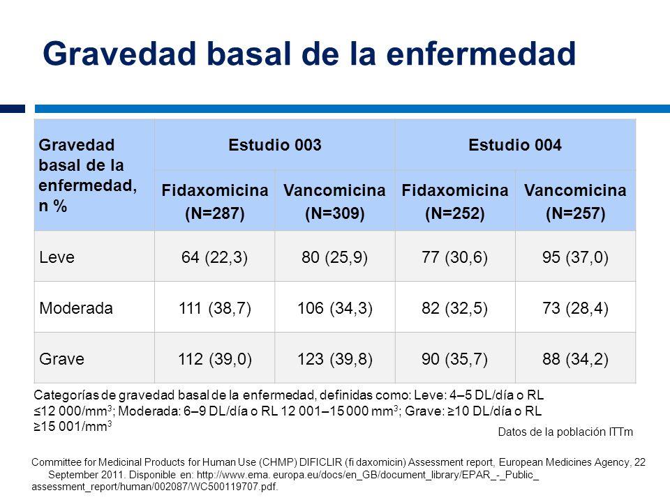 Gravedad basal de la enfermedad Gravedad basal de la enfermedad, n % Estudio 003Estudio 004 Fidaxomicina (N=287) Vancomicina (N=309) Fidaxomicina (N=2