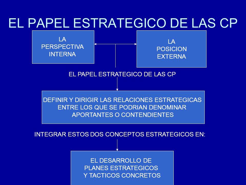 EL PAPEL ESTRATEGICO DE LAS CP LA PERSPECTIVA INTERNA LA POSICION EXTERNA EL PAPEL ESTRATEGICO DE LAS CP DEFINIR Y DIRIGIR LAS RELACIONES ESTRATEGICAS ENTRE LOS QUE SE PODRIAN DENOMINAR APORTANTES O CONTENDIENTES INTEGRAR ESTOS DOS CONCEPTOS ESTRATEGICOS EN: EL DESARROLLO DE PLANES ESTRATEGICOS Y TACTICOS CONCRETOS