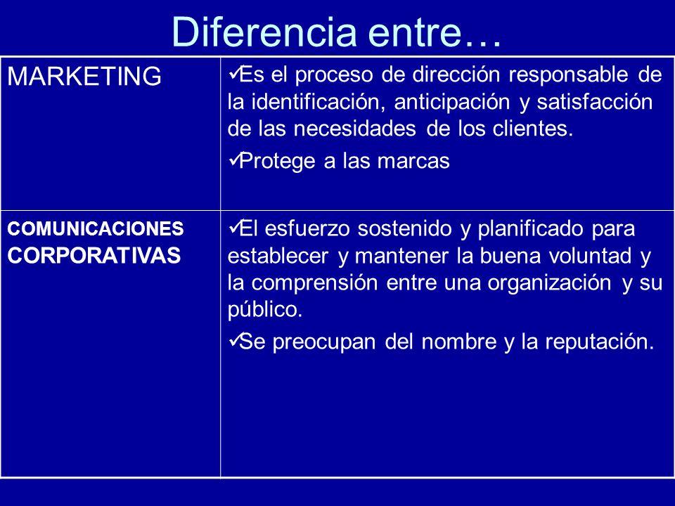 Diferencia entre… MARKETING Es el proceso de dirección responsable de la identificación, anticipación y satisfacción de las necesidades de los clientes.