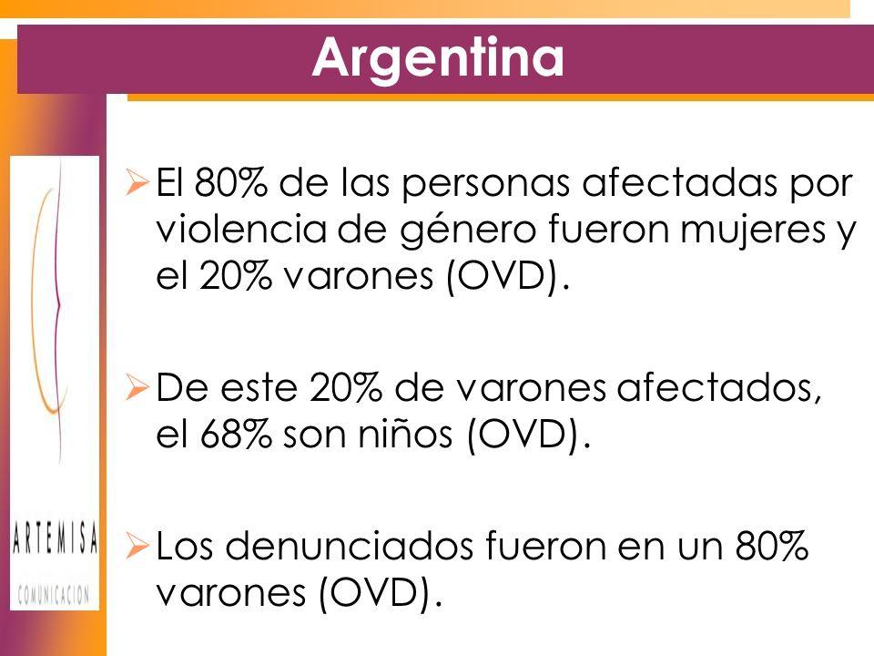 Argentina El 80% de las personas afectadas por violencia de género fueron mujeres y el 20% varones (OVD).