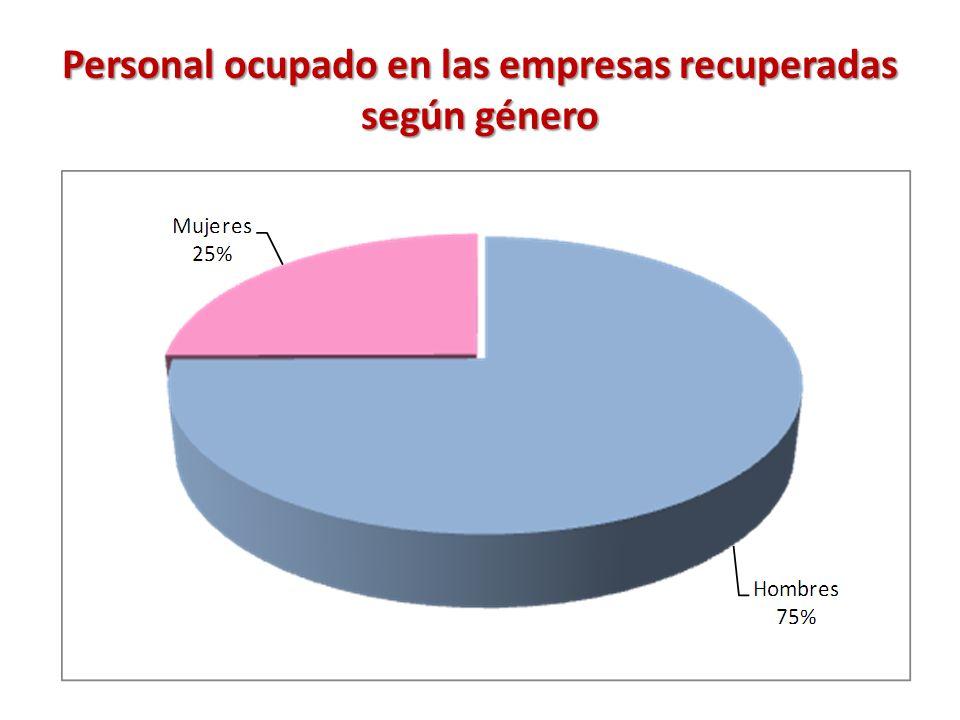 Personal ocupado en las empresas recuperadas según género