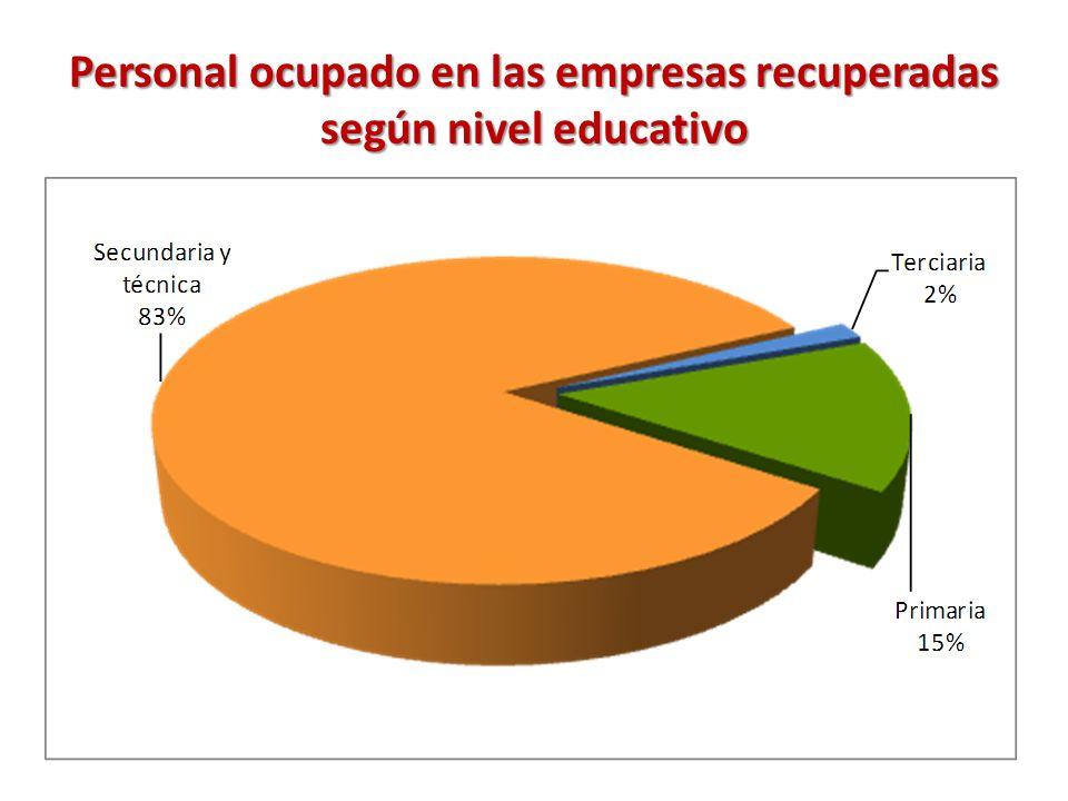 Personal ocupado en las empresas recuperadas según nivel educativo
