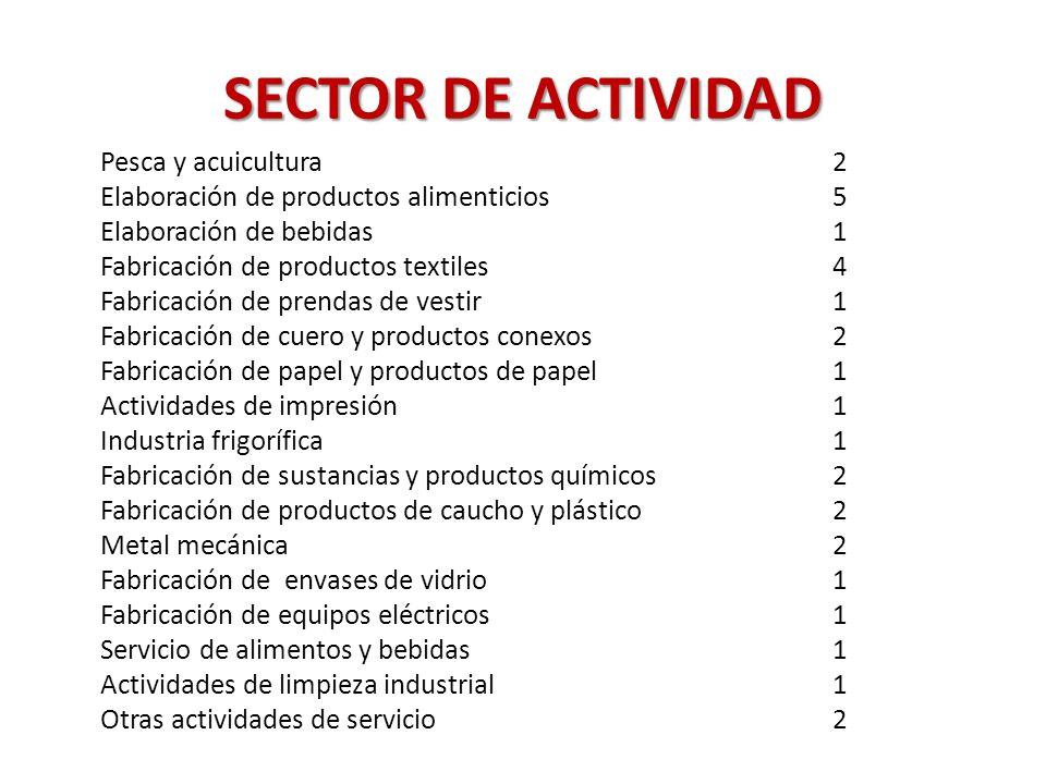 SECTOR DE ACTIVIDAD Pesca y acuicultura 2 Elaboración de productos alimenticios 5 Elaboración de bebidas 1 Fabricación de productos textiles 4 Fabrica