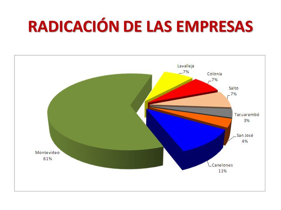 RADICACIÓN DE LAS EMPRESAS
