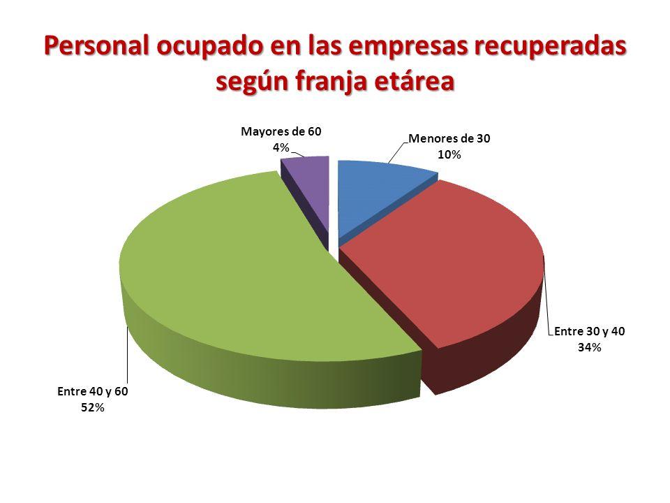 Personal ocupado en las empresas recuperadas según franja etárea