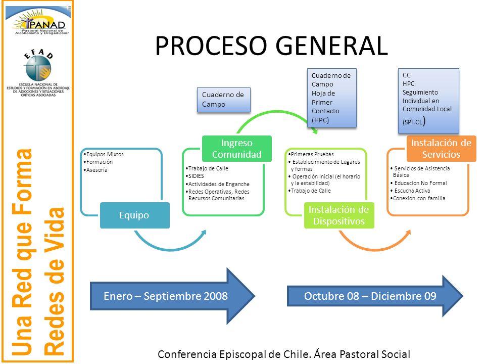Una Red que Forma Redes de Vida Conferencia Episcopal de Chile. Área Pastoral Social Equipos Mixtos Formación Asesoría Equipo Trabajo de Calle SIDIES