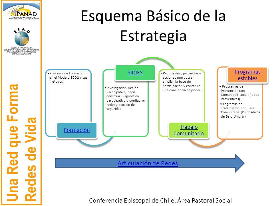 Una Red que Forma Redes de Vida Conferencia Episcopal de Chile. Área Pastoral Social Esquema Básico de la Estrategia Procesos de Formacion en el Model