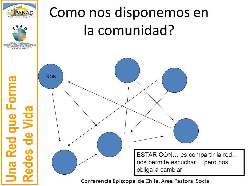 Una Red que Forma Redes de Vida Conferencia Episcopal de Chile. Área Pastoral Social Como nos disponemos en la comunidad? Nos ESTAR CON… es compartir