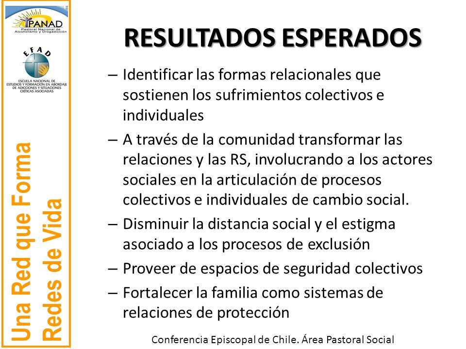Una Red que Forma Redes de Vida Conferencia Episcopal de Chile. Área Pastoral Social RESULTADOS ESPERADOS – Identificar las formas relacionales que so
