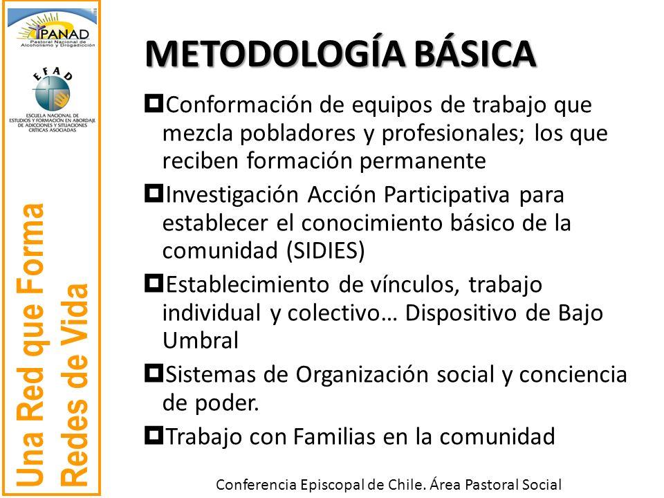 Una Red que Forma Redes de Vida Conferencia Episcopal de Chile. Área Pastoral Social METODOLOGÍA BÁSICA Conformación de equipos de trabajo que mezcla