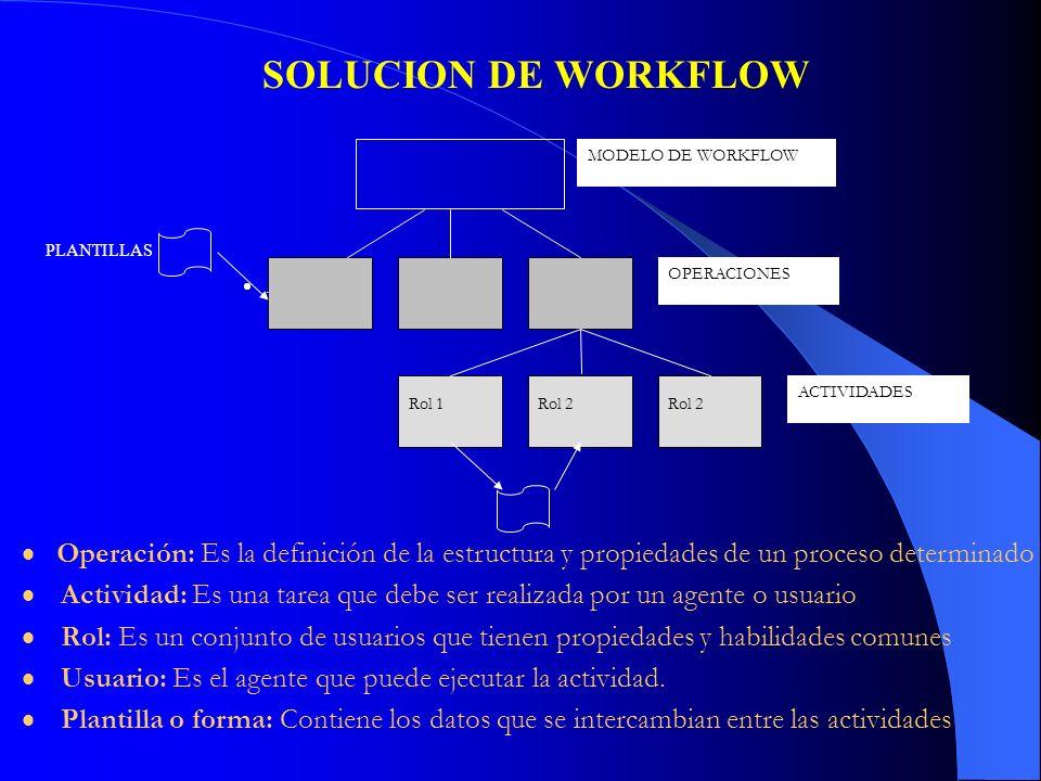 MODELO DE WORKFLOW OPERACIONES ACTIVIDADES Rol 1Rol 2 PLANTILLAS SOLUCION DE WORKFLOW. Operación: Es la definición de la estructura y propiedades de u