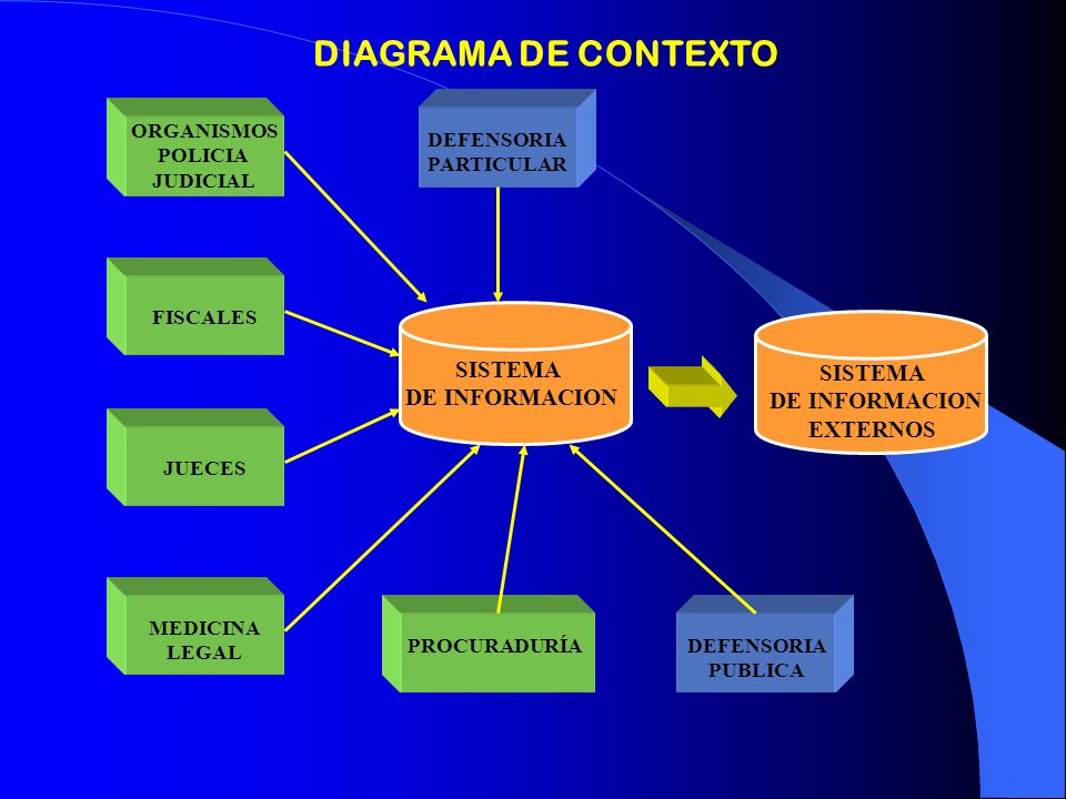 SISTEMA DE INFORMACION ORGANISMOS POLICIA JUDICIAL FISCALES JUECES MEDICINA LEGAL DEFENSORIA PUBLICA DEFENSORIA PARTICULAR DIAGRAMA DE CONTEXTO SISTEM