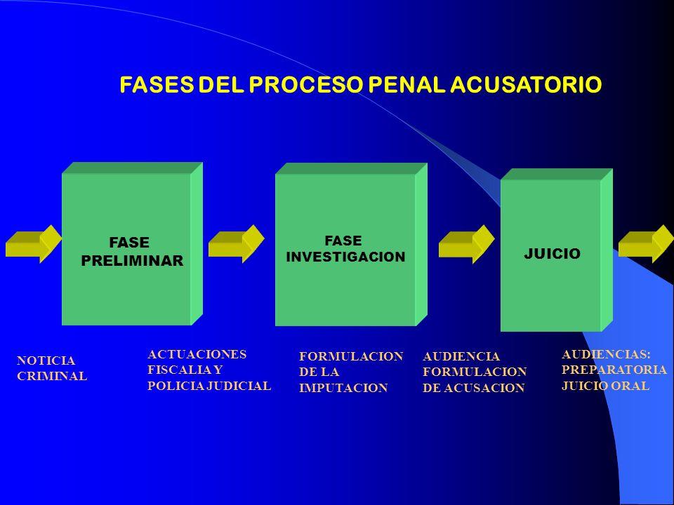 FASE PRELIMINAR FASE INVESTIGACION JUICIO FASES DEL PROCESO PENAL ACUSATORIO NOTICIA CRIMINAL FORMULACION DE LA IMPUTACION AUDIENCIAS: PREPARATORIA JU