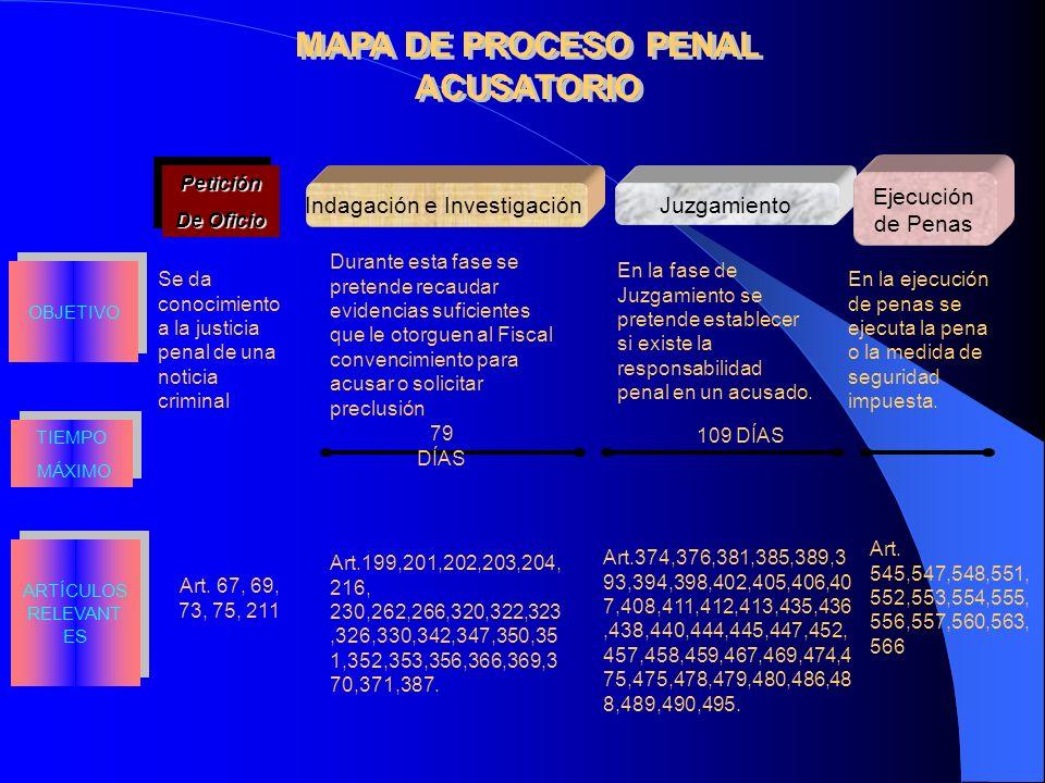 Petición De Oficio Petición Indagación e Investigación Juzgamiento MAPA DE PROCESO PENAL ACUSATORIO Ejecución de Penas 79 DÍAS 109 DÍAS TIEMPO MÁXIMO