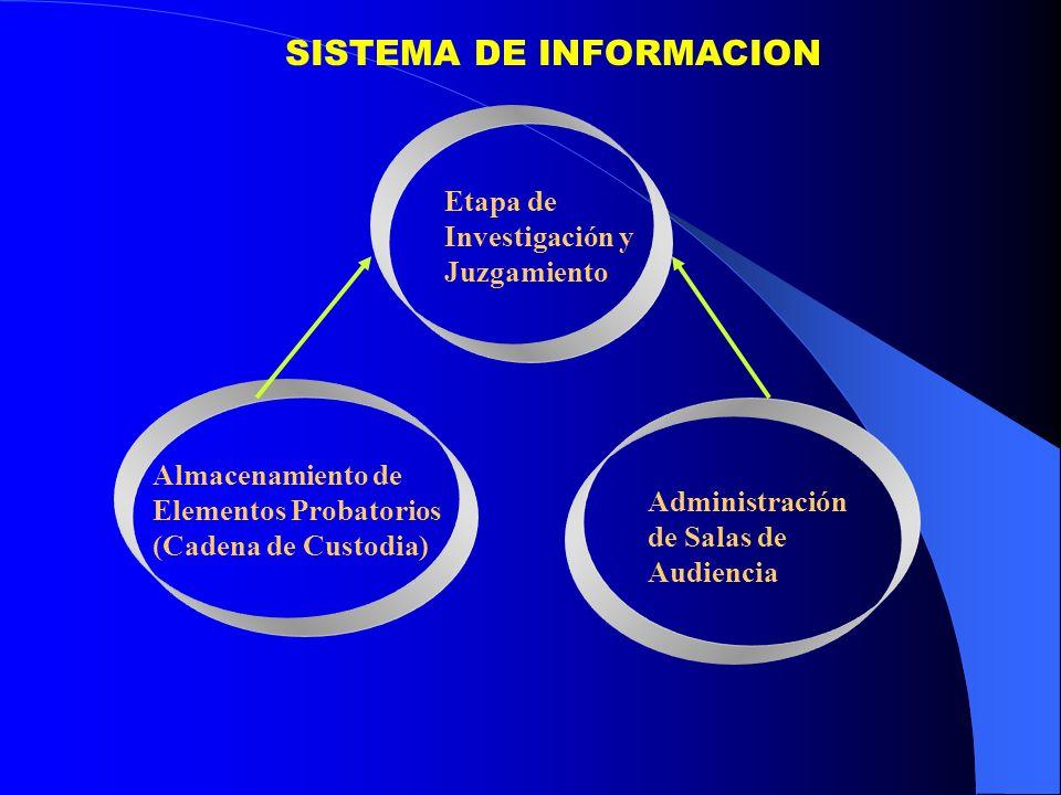 SISTEMA DE INFORMACION Etapa de Investigación y Juzgamiento Almacenamiento de Elementos Probatorios (Cadena de Custodia) Administración de Salas de Au